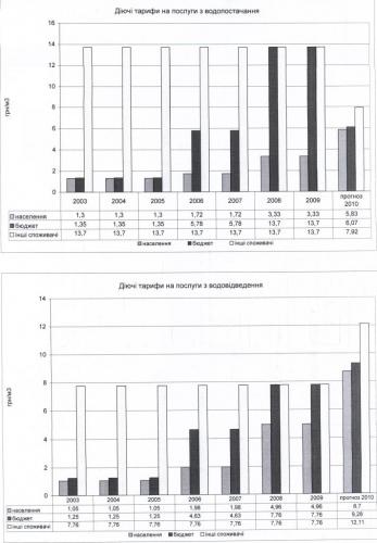 Порівняння тарифів на воду та водовідведення