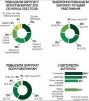 Как украинские работодатели повышали зарплаты в 2013 году