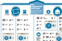 Полный гид по новым тарифам: сколько заплатим за жилье по зимним расценкам