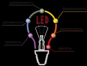 Переваги світлодіодного освітлення