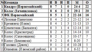 Турнирная таблица чемпионата области по футболу   группа Б