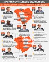 Як мажоритарники Харківської області виконують свої обіцянки щодо медицини