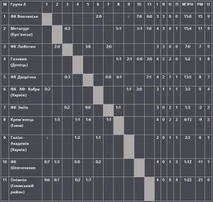 Турнірна таблиця Чемпіонату області з футболу