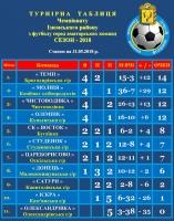 Турнірна таблиця чемпіонату Ізюмського району з футболу