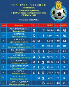 Несподіванки чемпіонату Ізюмського району з футболу серед аматорів