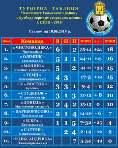 Результати 10 туру чемпіонату району з футболу серед аматорів