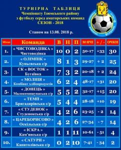 """Футболісти Чистоводівки"""" лідирують у чемпіонаті району з футболу"""