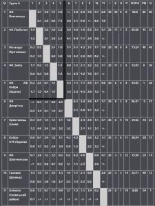 Ізюмські футболісти на  сьомій позиції чемпіонату  області з футболу