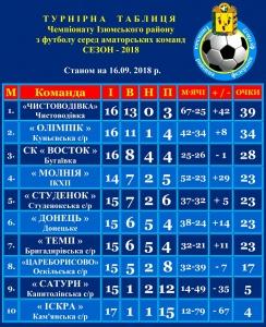Результати чемпіонату Ізюмського району з футболу